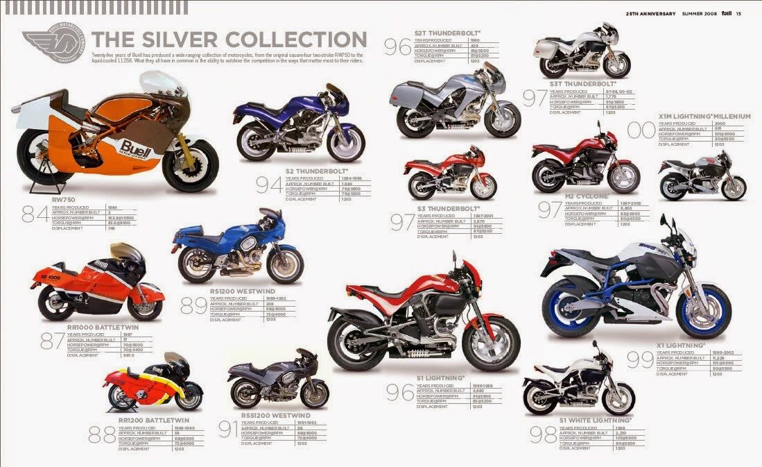 buell xb motorcycle models complete workshop service repair manual 2009 2010